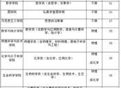 2019武汉大学自主招生专业有哪些