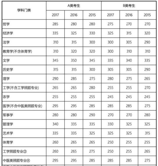 2019年考研国家线预测