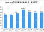 2019年山东高考报名人数及历年高考人数