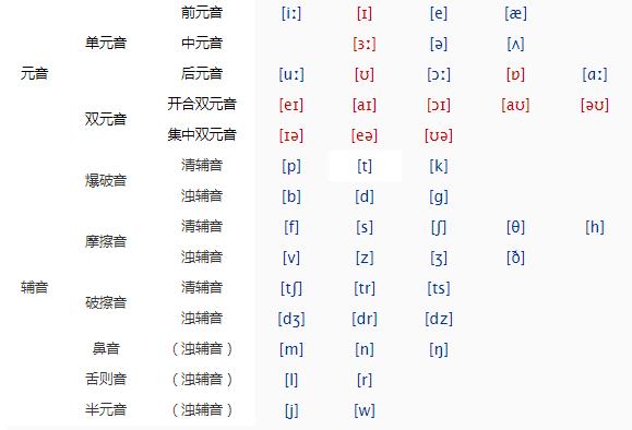 48个英语音标发音表