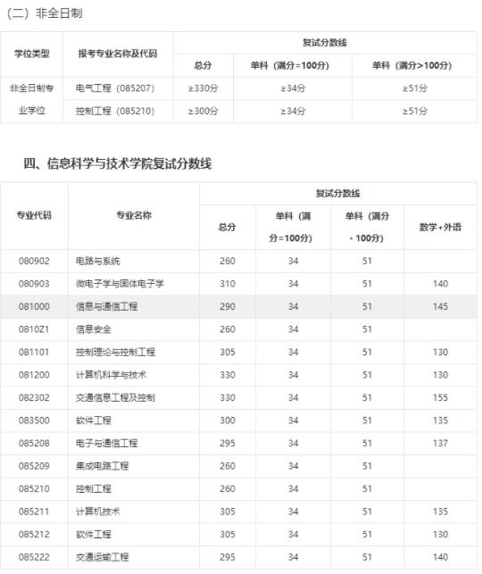 上海交大考研分数线_2019西南交通大学考研难度 分数线是多少_有途教育