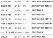 2019年河南艺术类校考时间安排及考点设置
