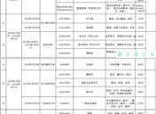 2019年云南艺术类校考时间安排及考点设置