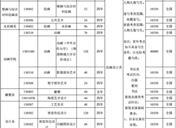 2019湖北美术学院招生简章 招生计划及招生专业