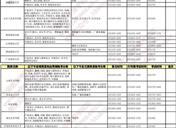 2019年河北艺术类校考时间安排及考点设置