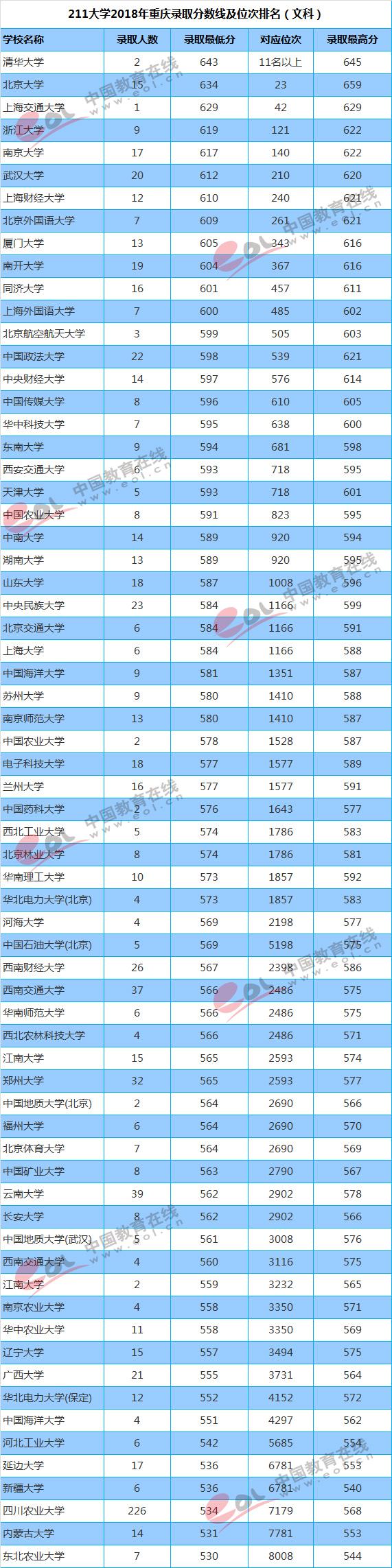 浙江文科二本分数线_211大学2018年重庆投档分数线及位次排名_有途教育