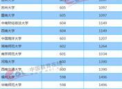 211大学2018年广西投档分数线及位次排名