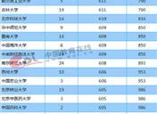 2018年天津一本大学投档分数线及录取名次
