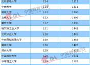 2018年北京一本大学投档分数线及录取名次
