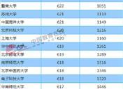 2018年江西一本大学投档分数线及录取名次