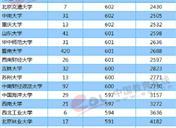 2018年广东一本大学投档分数线及录取名次