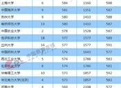 2018年重庆一本大学投档分数线及录取名次