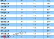 2018年贵州一本大学投档分数线及录取名次