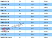 2018年湖南一本大学投档分数线及录取名次