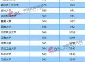 2018年黑龙江一本大学投档分数线及录取名次