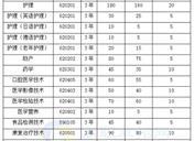 2019年河南护理职业学院单招简章 招生专业及计划