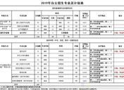 2019年广东科贸职业学院高职自主招生简章 招生专业及计划