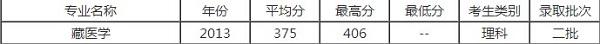 西藏藏医学院录取分数线