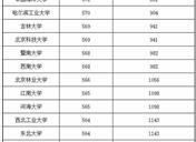 2019年黑龍江一本大學投檔分數線及位次排名【文科 理科】