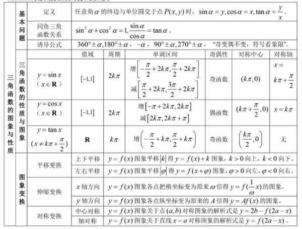 2019高一高中所有数学和知识点汇总公式莘县图片