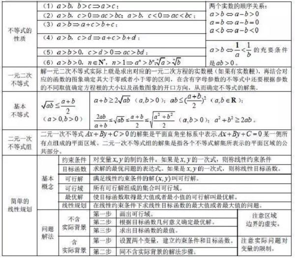 高考数学公式快速记忆法