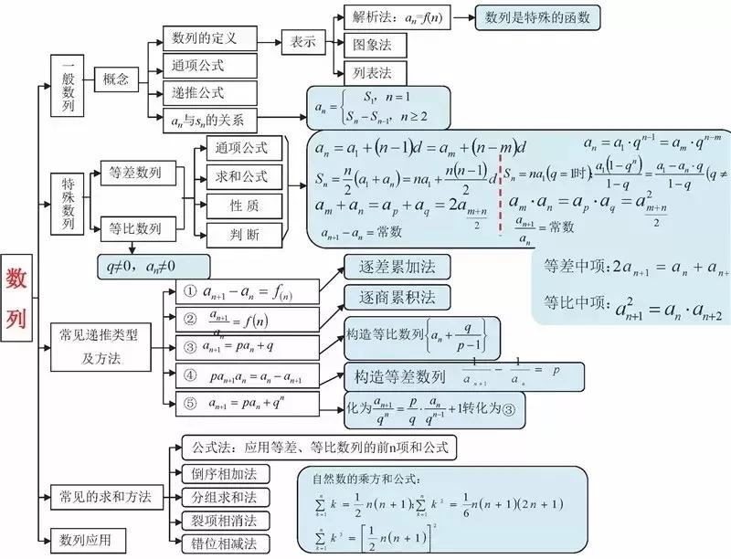 高中数学思想导图