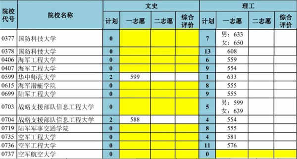 2018年津军校招生录取最低分数线是多少