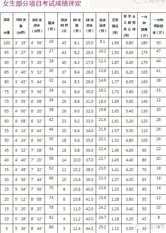 2019上海体育中考考试评分标准