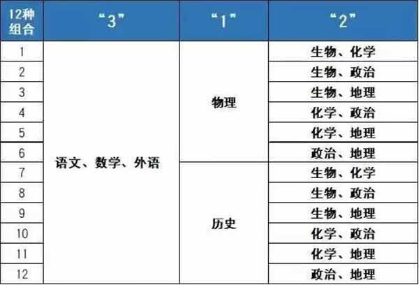 重庆新高考3+1+2有多少种组合
