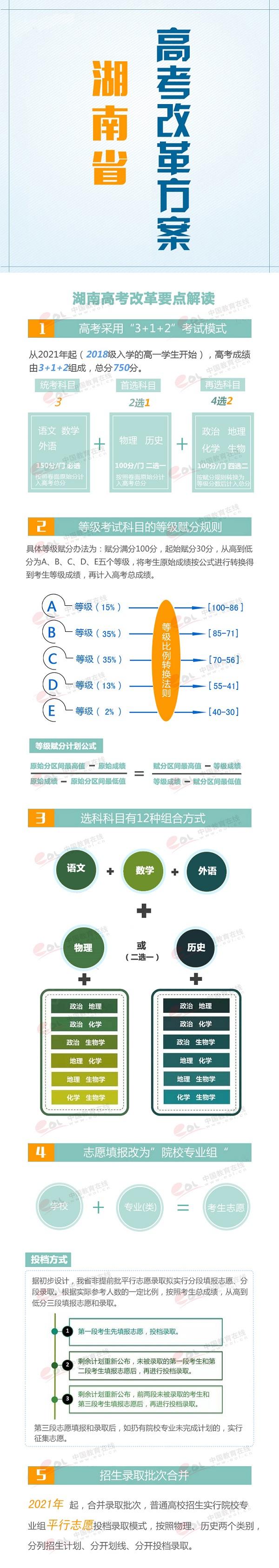 一图看懂2019年湖南高考改革要点