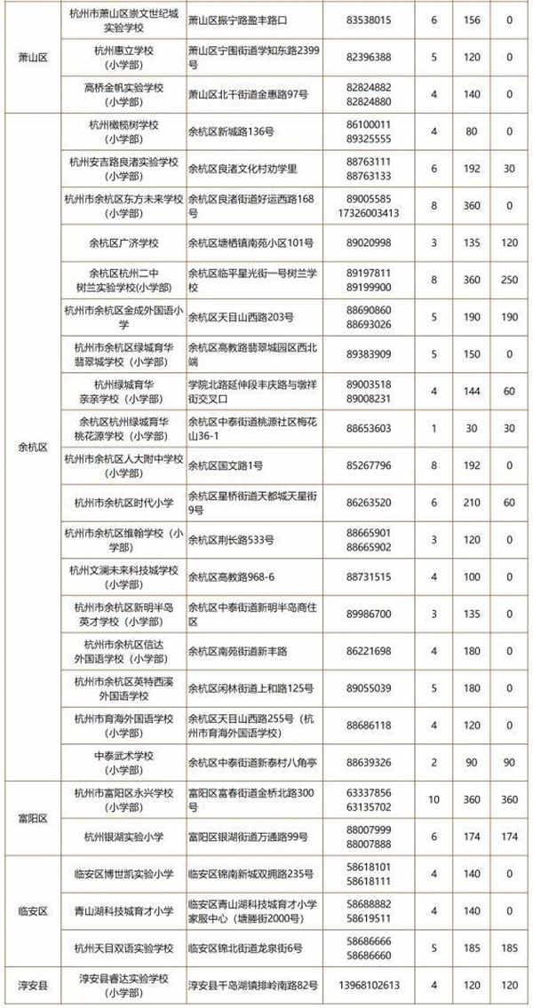 杭州各小学招生计划