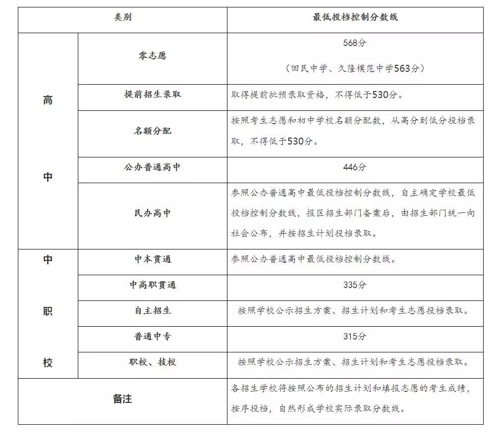 上海2018中考录取线是多少