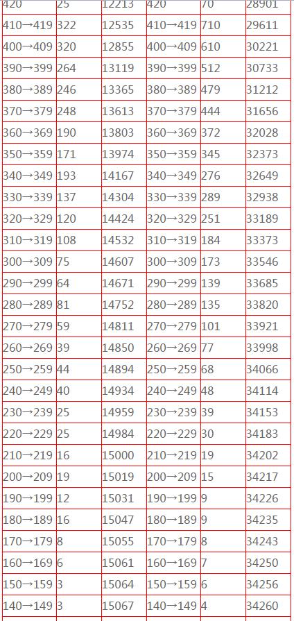 2018北京高考一分一档表