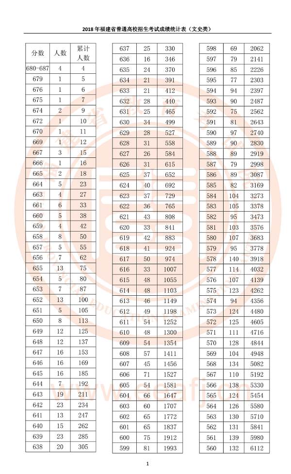 2018年福建高考文科一分一档表