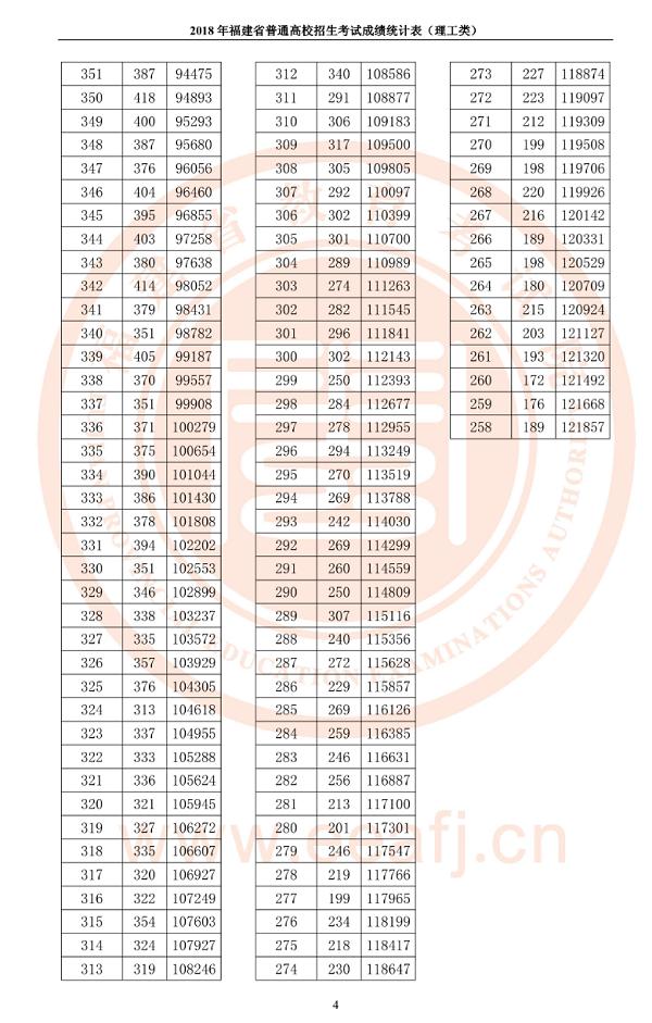 2018年福建高考理科一分一档表
