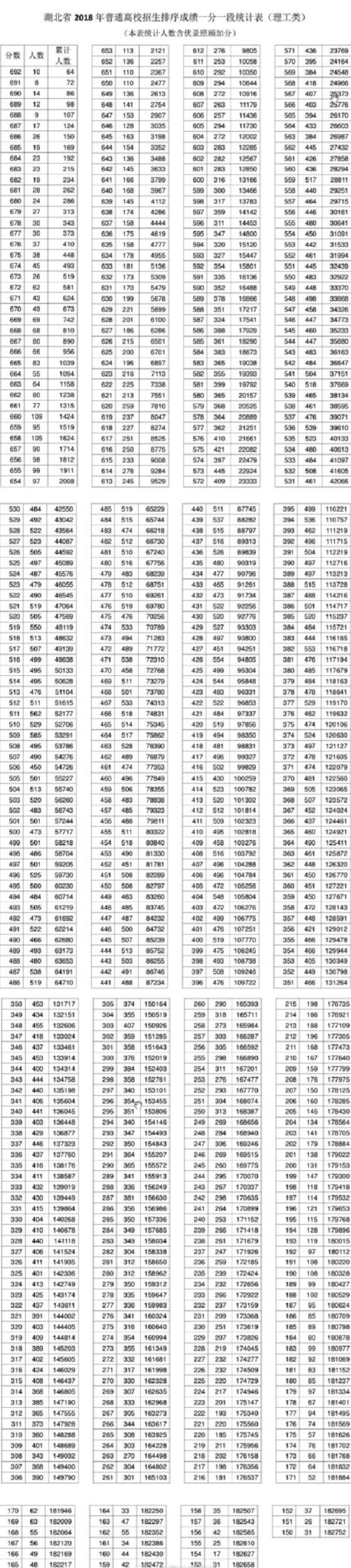 2018年湖北高考理科一分一档表