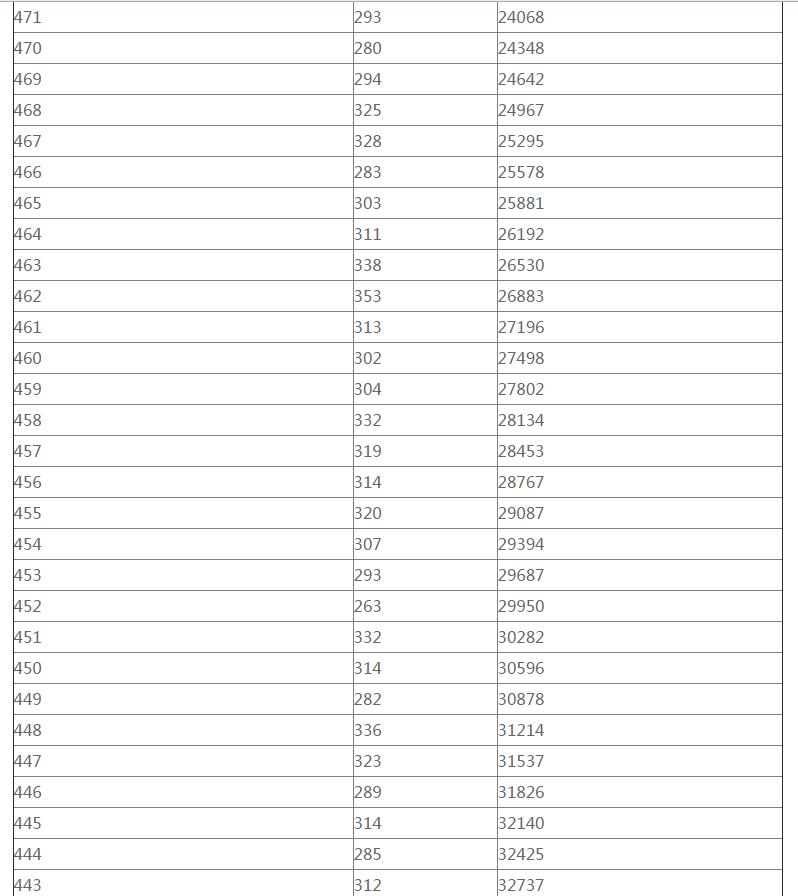 2018重庆高考一分一档表