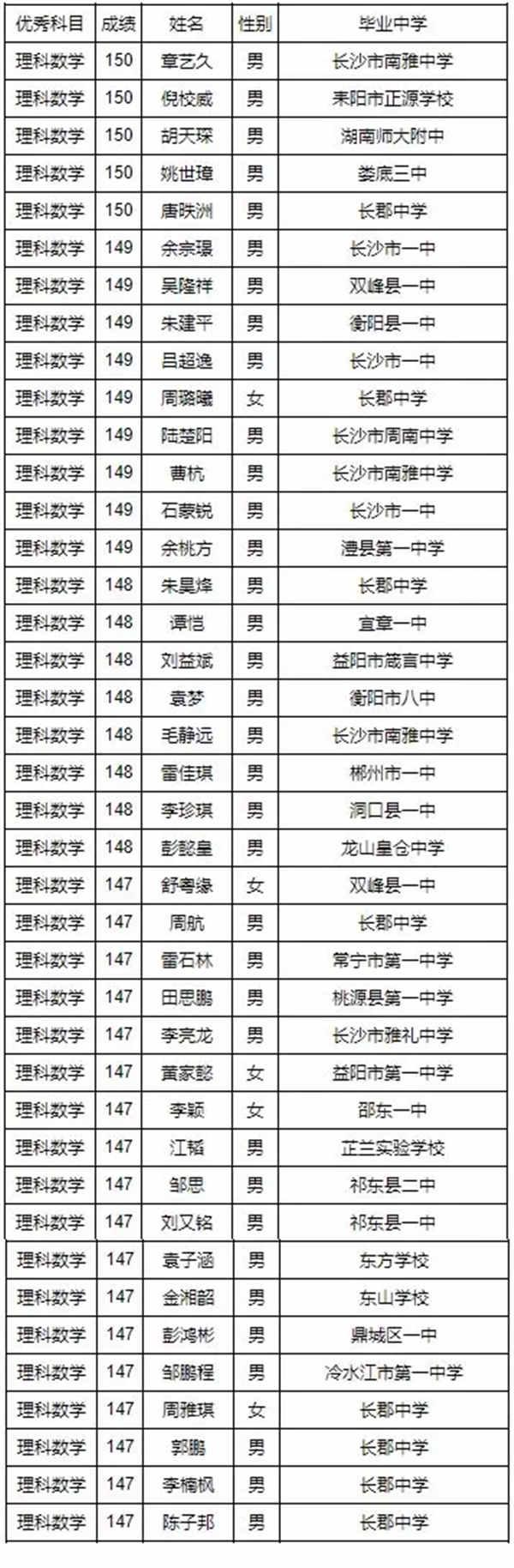 2019湖南高考单科最高分