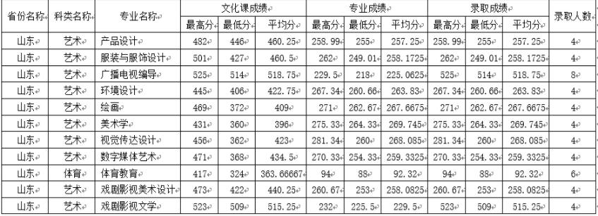 2019年四川师范大学各省高考录取分数线
