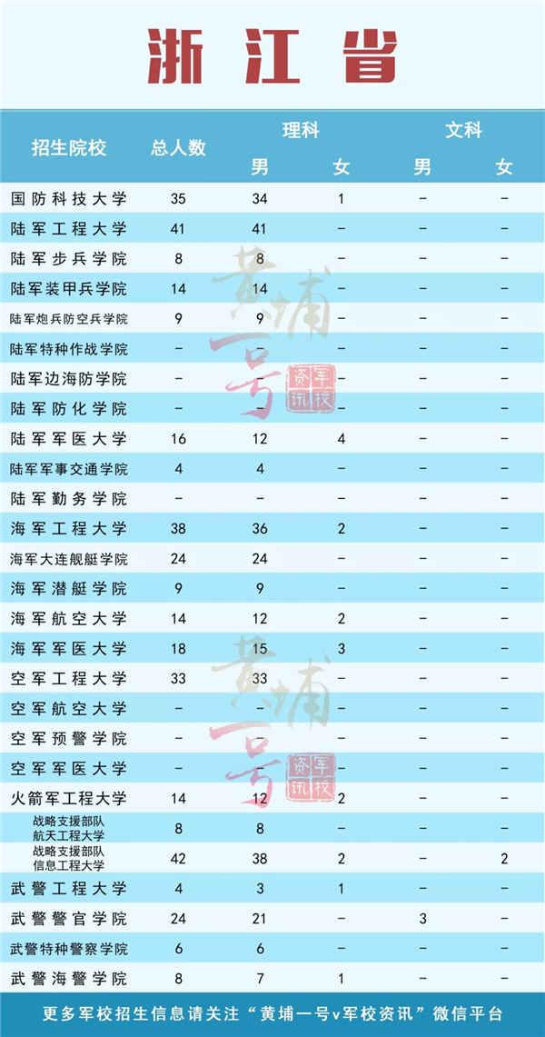 軍校2019在浙江的招生計劃