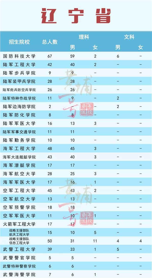 軍校2019在遼寧招生計劃及招生人數