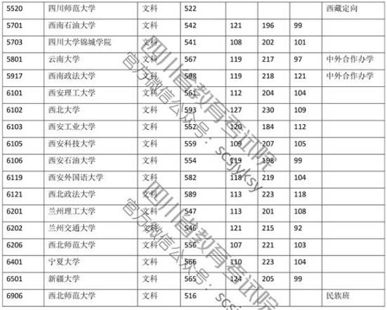 2019年四川高考一本文科院校投档线