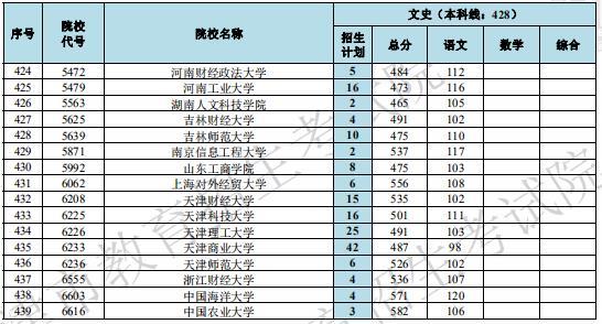 2019年天津高考本科批次A阶段文科院校投档线