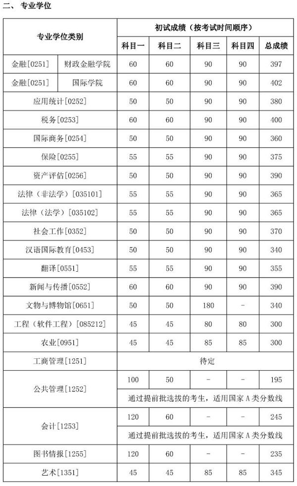 2019中国人民大学研究生分数线