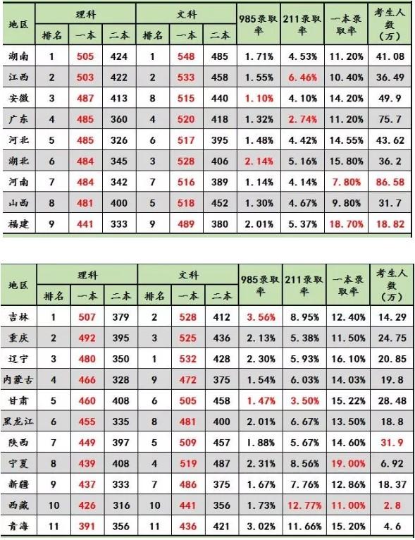 2018各省高考录取率是多少 历年高考录取人数