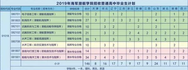 2019年海军潜艇学院招生计划