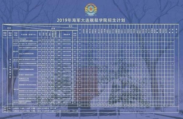 2019年海军大连舰艇学院招生计划
