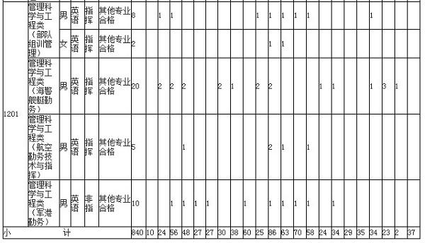 2019年海军工程大学招生计划