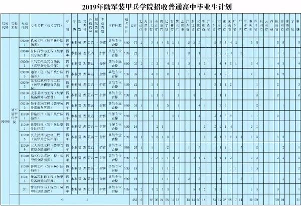 2019年陆军装甲兵学院招生计划