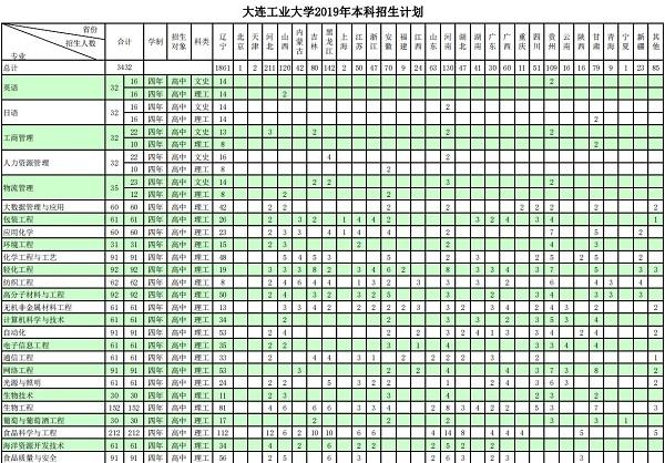 2019年大连工业大学招生计划及招生专业
